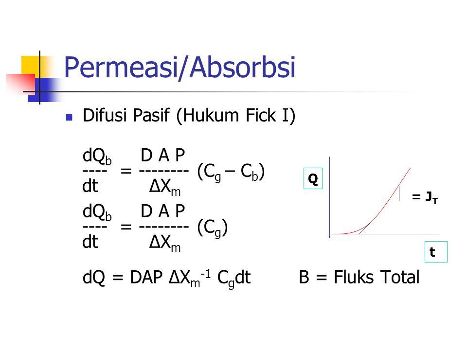 Permeasi/Absorbsi Difusi Pasif (Hukum Fick I) dQ b D A P ---- = -------- (C g – C b ) dt ∆X m dQ b D A P ---- = -------- (C g ) dt ∆X m dQ = DAP ∆X m