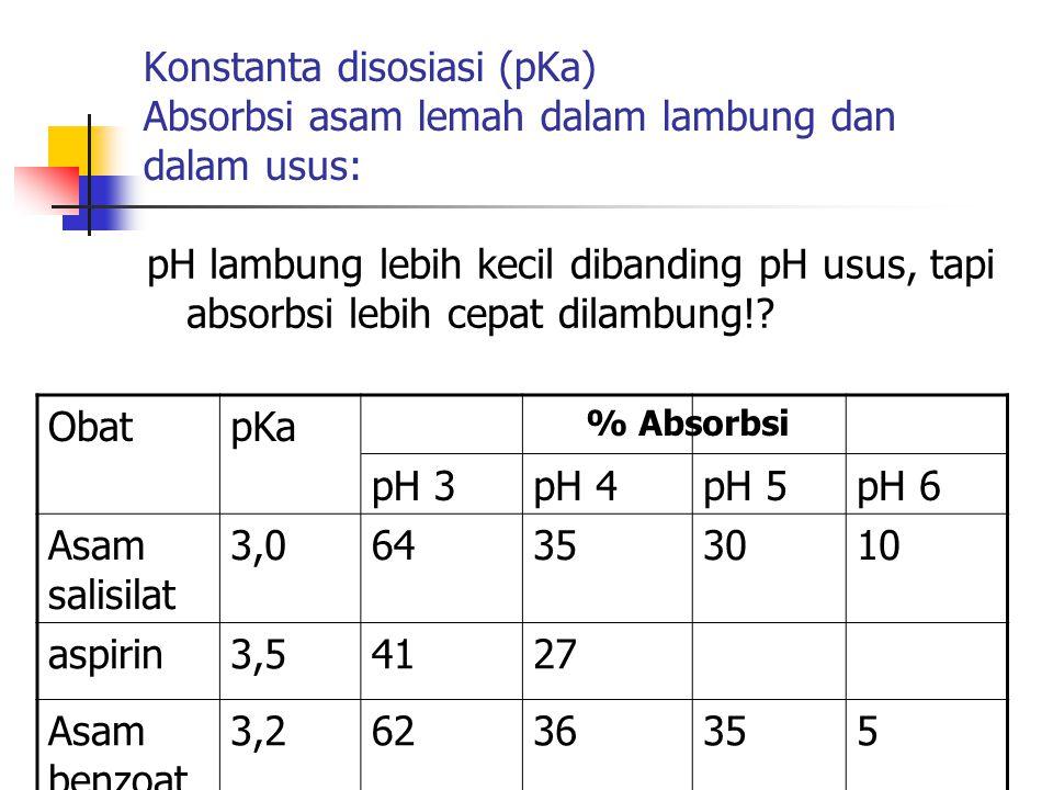 Konstanta disosiasi (pKa) Absorbsi asam lemah dalam lambung dan dalam usus: pH lambung lebih kecil dibanding pH usus, tapi absorbsi lebih cepat dilamb