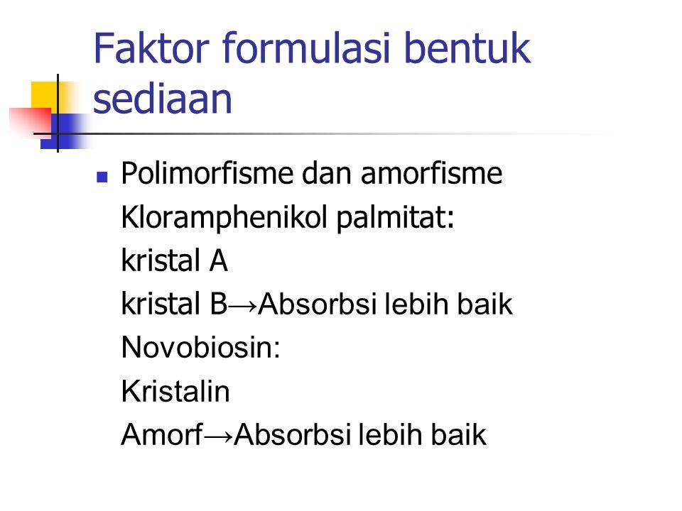 Faktor formulasi bentuk sediaan Polimorfisme dan amorfisme Kloramphenikol palmitat: kristal A kristal B →Absorbsi lebih baik Novobiosin: Kristalin Amo