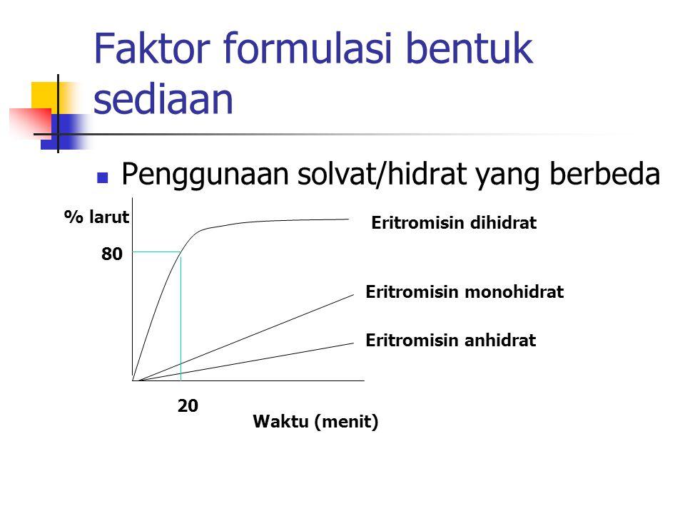 Faktor formulasi bentuk sediaan Penggunaan solvat/hidrat yang berbeda Eritromisin dihidrat Eritromisin monohidrat Eritromisin anhidrat Waktu (menit) 2