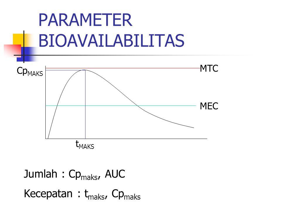 PARAMETER BIOAVAILABILITAS MTC MEC t MAKS Cp MAKS Jumlah : Cp maks, AUC Kecepatan : t maks, Cp maks