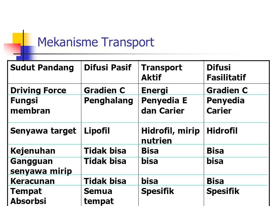 Mekanisme Transport Sudut PandangDifusi PasifTransport Aktif Difusi Fasilitatif Driving Force Fungsi membran Senyawa target Kejenuhan Gangguan senyawa