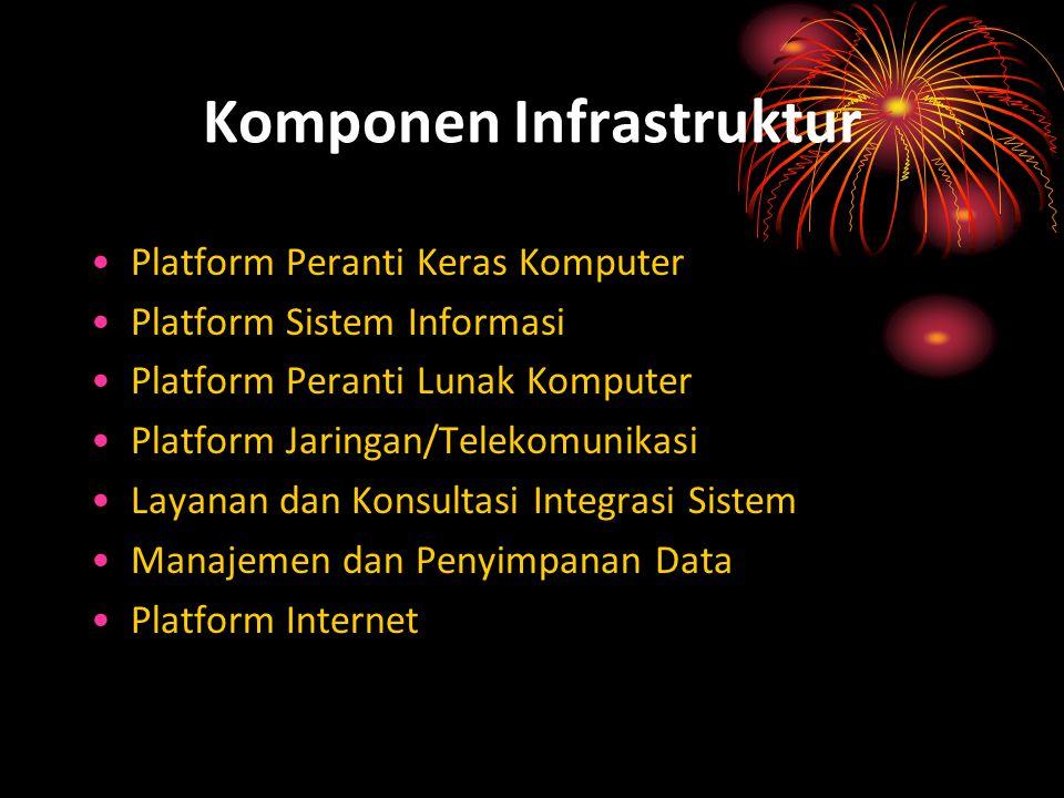 Komponen Infrastruktur Platform Peranti Keras Komputer Platform Sistem Informasi Platform Peranti Lunak Komputer Platform Jaringan/Telekomunikasi Laya