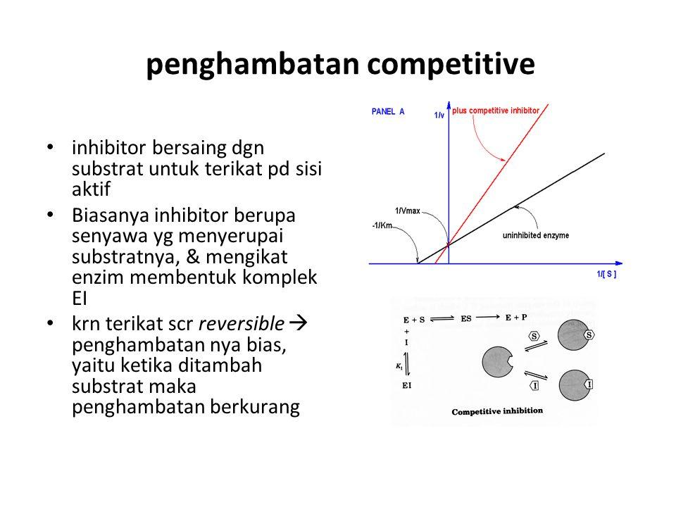 penghambatan competitive inhibitor bersaing dgn substrat untuk terikat pd sisi aktif Biasanya inhibitor berupa senyawa yg menyerupai substratnya, & me