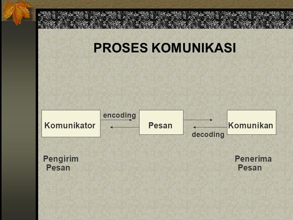 PROSES KOMUNIKASI encoding Komunikator Pesan Komunikan decoding Pengirim Penerima Pesan Pesan
