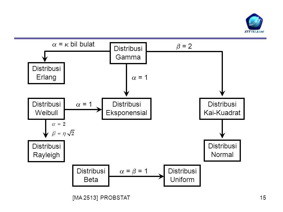 [MA 2513] PROBSTAT15 Distribusi Gamma Distribusi Erlang Distribusi Weibull Distribusi Rayleigh Distribusi Eksponensial Distribusi Kai-Kuadrat Distribusi Normal Distribusi Beta Distribusi Uniform  = 2  =  bil bulat  = 1  =  = 1  = 1