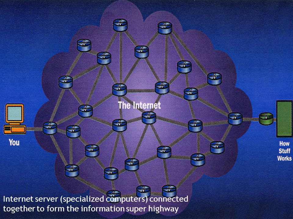 Internet server (specialized computers) connected together to form the information super highway