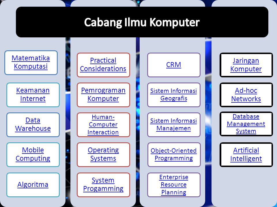 Matematika Komputasi Keamanan Internet Data Warehouse Mobile Computing Algoritma Practical Considerations Pemrograman Komputer Human- Computer Interaction Operating Systems System Progamming CRM Sistem Informasi Geografis Sistem Informasi Manajemen Object-Oriented Programming Enterprise Resource Planning Jaringan Komputer Ad-hoc Networks Database Management System Artificial Intelligent