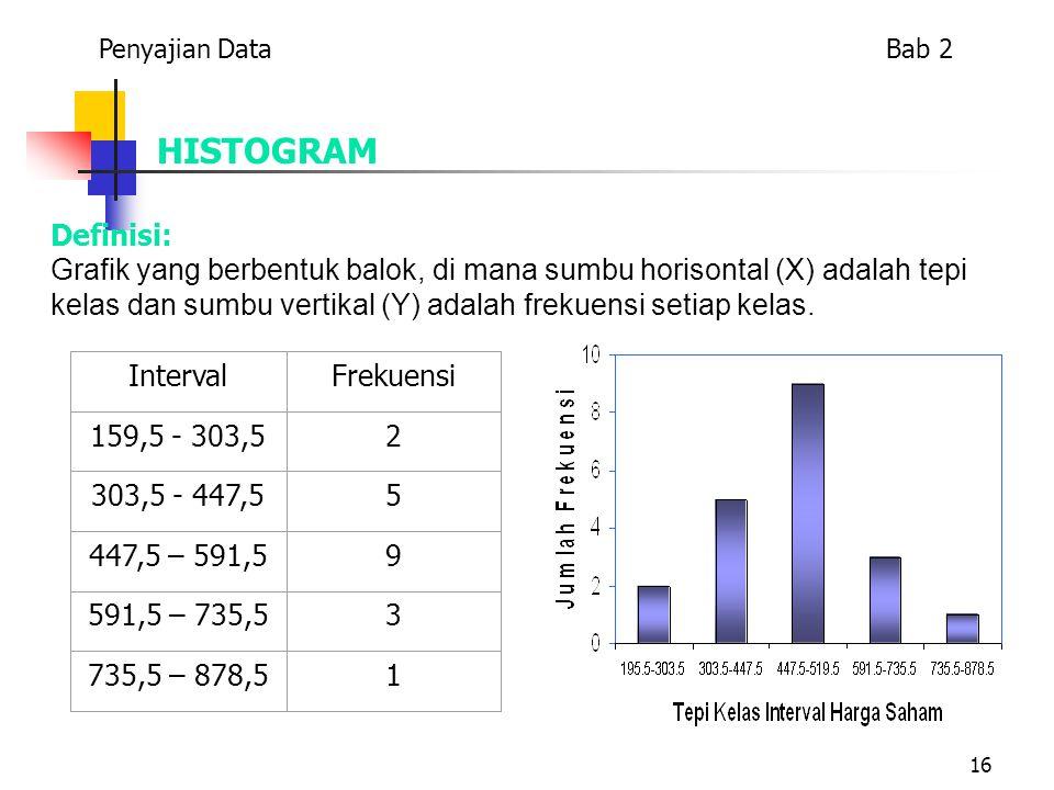 16 HISTOGRAM Definisi: Grafik yang berbentuk balok, di mana sumbu horisontal (X) adalah tepi kelas dan sumbu vertikal (Y) adalah frekuensi setiap kela