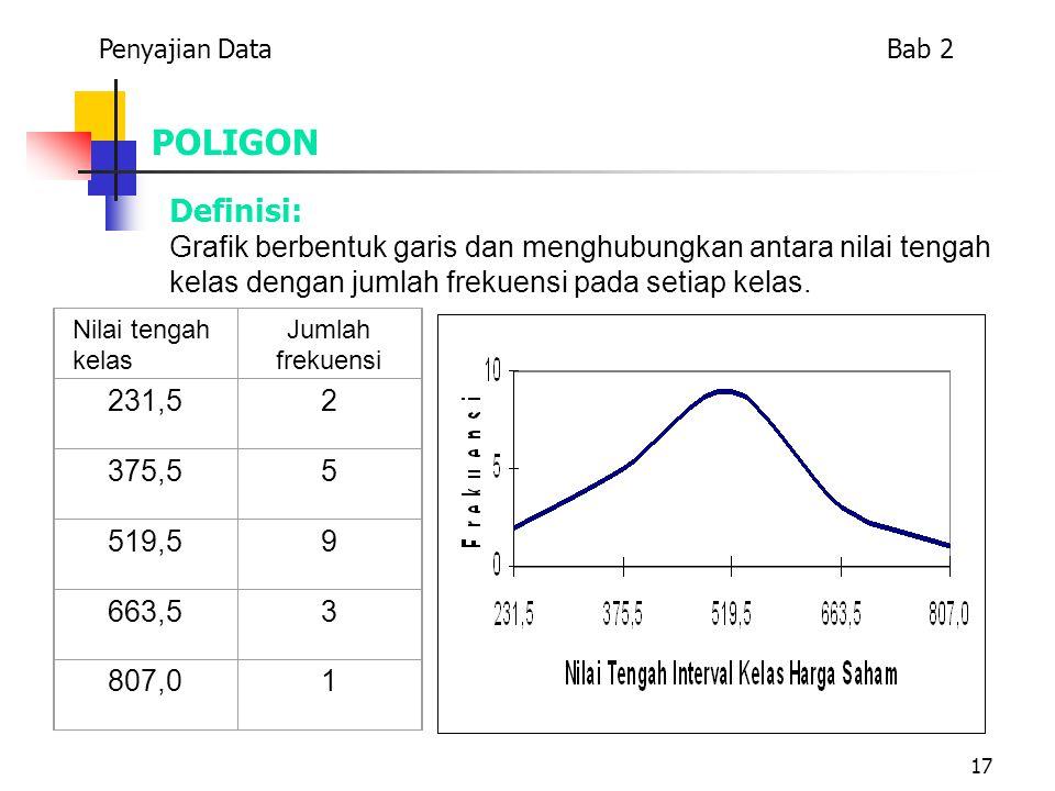 17 POLIGON Definisi: Grafik berbentuk garis dan menghubungkan antara nilai tengah kelas dengan jumlah frekuensi pada setiap kelas. Nilai tengah kelas