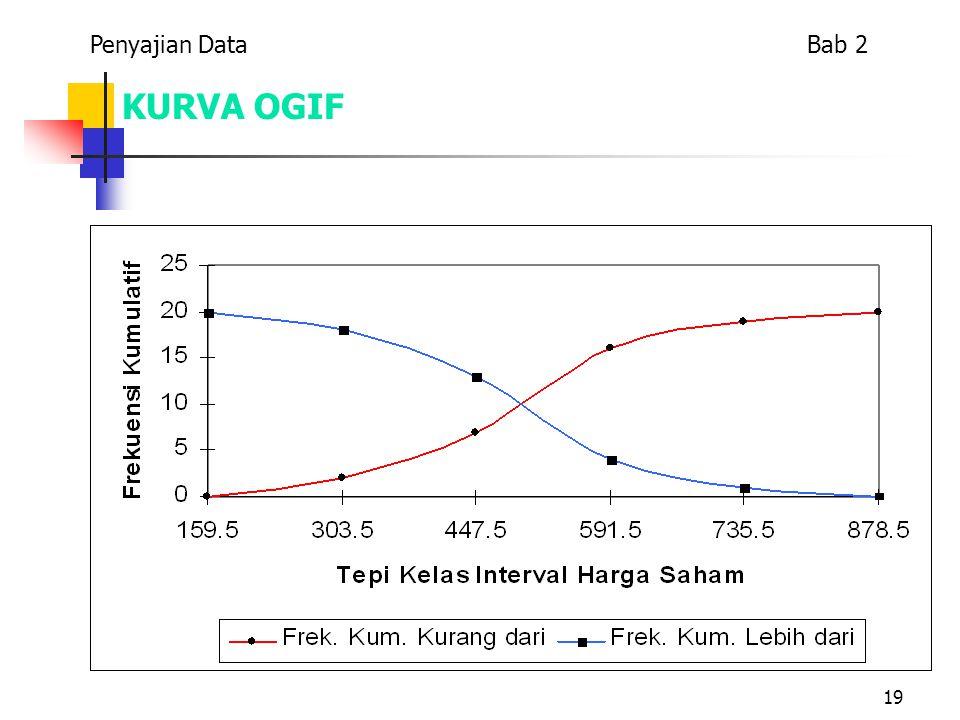 19 KURVA OGIF Penyajian Data Bab 2