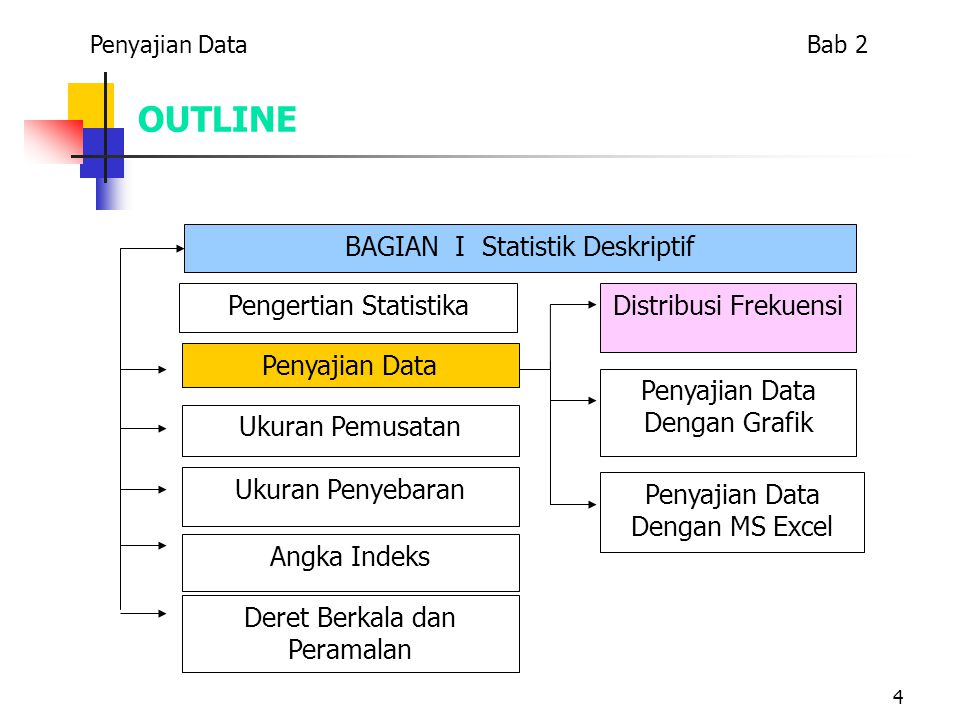 15 OUTLINE BAGIAN I Statistik Deskriptif Penyajian Data Dengan MS Excel Penyajian Data Dengan Grafik Distribusi Frekuensi Pengertian Statistika Penyajian Data Ukuran Penyebaran Ukuran Pemusatan Angka Indeks Deret Berkala dan Peramalan Penyajian Data Bab 2