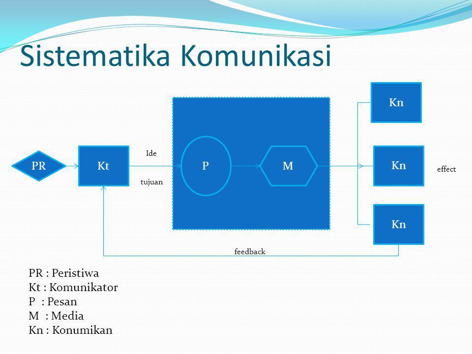 Sistematika Komunikasi PR : Peristiwa Kt : Komunikator P : Pesan M : Media Kn : Konumikan feedback PR Kt P M Kn Ide tujuan effect