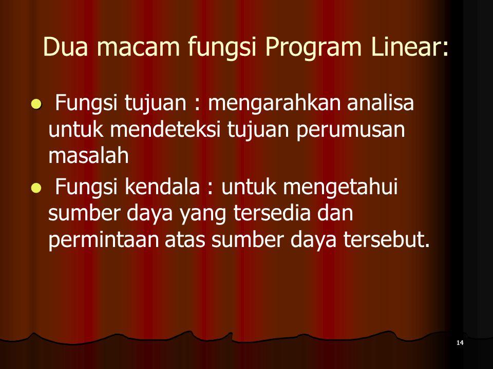 14 Dua macam fungsi Program Linear: Fungsi tujuan : mengarahkan analisa untuk mendeteksi tujuan perumusan masalah Fungsi kendala : untuk mengetahui su