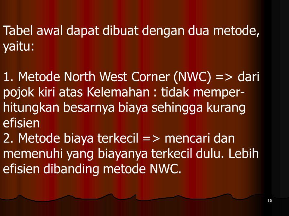 16 Tabel awal dapat dibuat dengan dua metode, yaitu: 1. Metode North West Corner (NWC) => dari pojok kiri atas Kelemahan : tidak memper- hitungkan bes