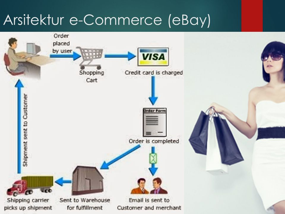 Arsitektur e-Commerce (eBay)