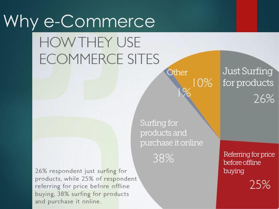 Tantangan e-Commerce  Keamanan  Kepercayaan dan resiko  SDM  Model bisnis  Budaya  Penipuan  Akses Internet yang lambat  Permasalahan hukum/legalitas