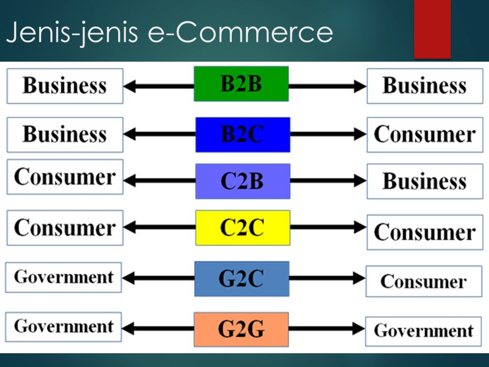9 Dimensi e-Commerce