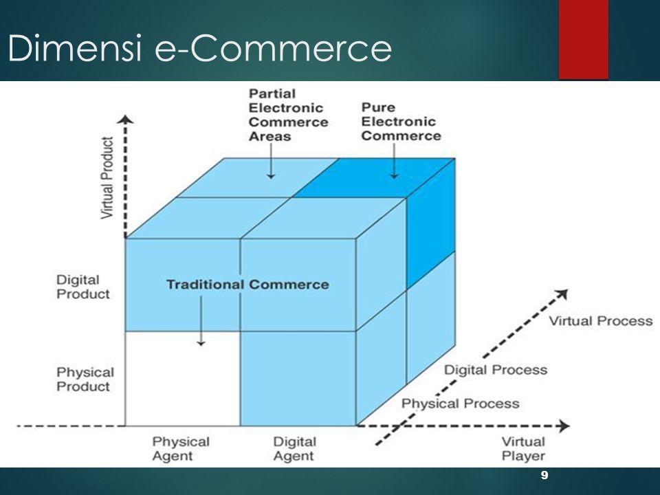 Arsitektur e-Commerce (eBay)