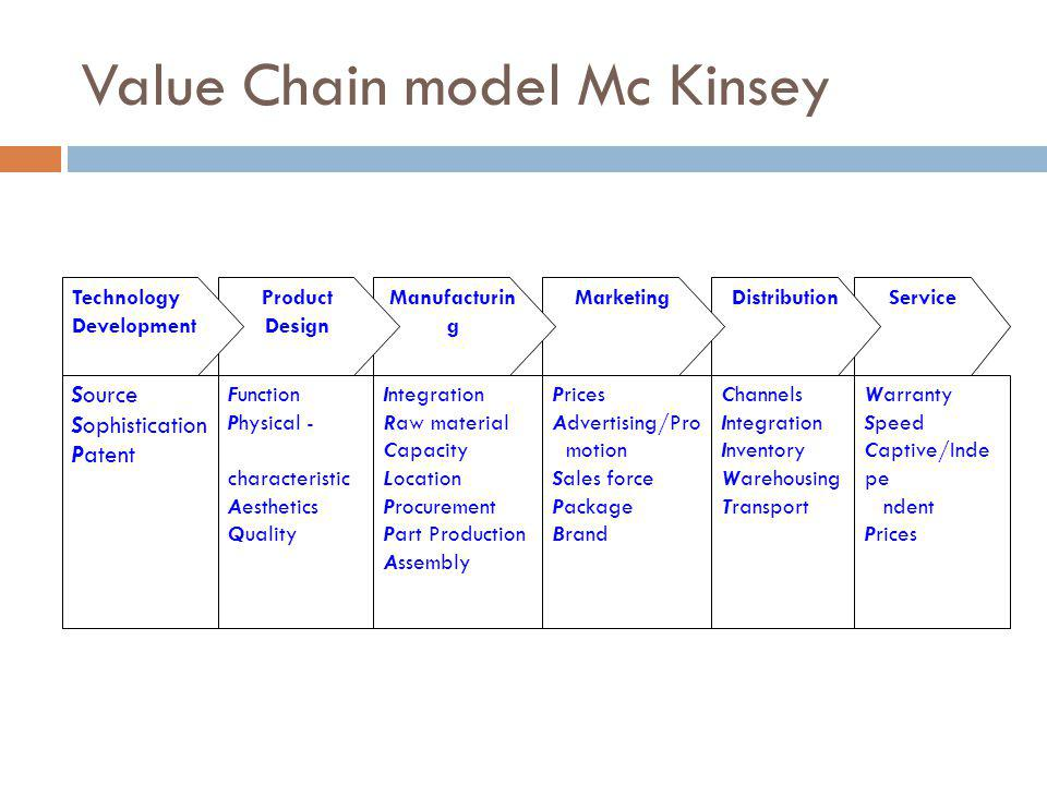 Value Chain model Mc Kinsey Source Sophistication Patent ServiceDistributionMarketingManufacturin g Product Design Technology Development Function Physical - characteristic Aesthetics Quality Integration Raw material Capacity Location Procurement Part Production Assembly Prices Advertising/Pro motion Sales force Package Brand Channels Integration Inventory Warehousing Transport Warranty Speed Captive/Inde pe ndent Prices