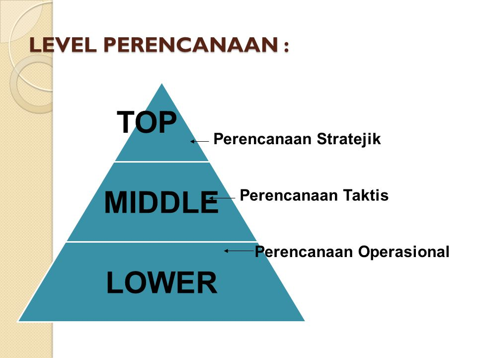 LEVEL PERENCANAAN : TOP MIDDLE LOWER Perencanaan Stratejik Perencanaan Taktis Perencanaan Operasional