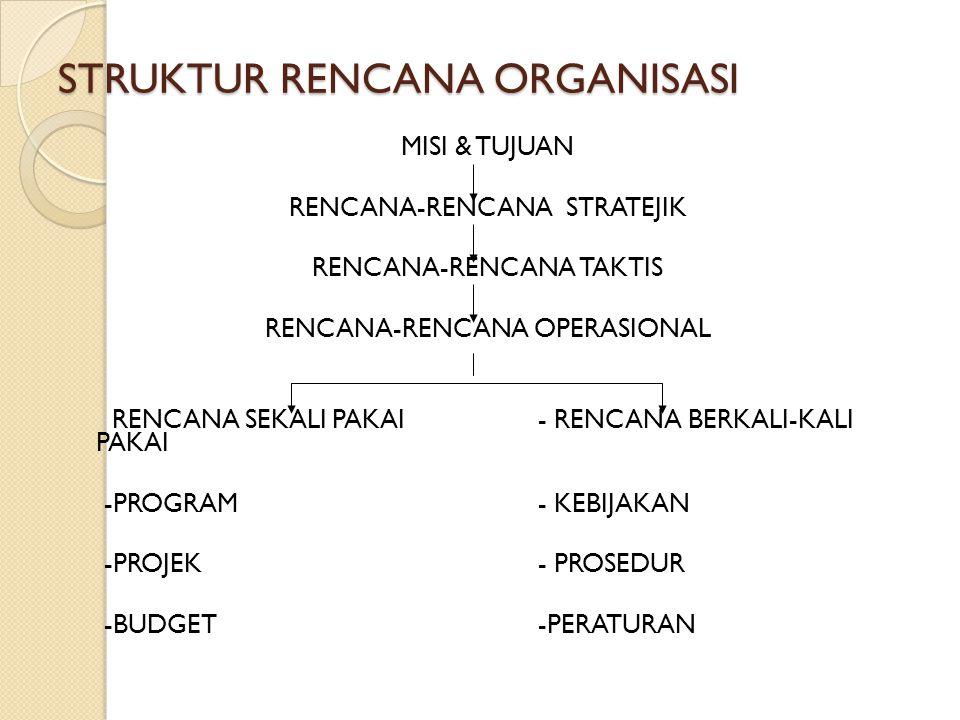 STRUKTUR RENCANA ORGANISASI MISI & TUJUAN RENCANA-RENCANA STRATEJIK RENCANA-RENCANA TAKTIS RENCANA-RENCANA OPERASIONAL RENCANA SEKALI PAKAI- RENCANA BERKALI-KALI PAKAI -PROGRAM- KEBIJAKAN -PROJEK- PROSEDUR -BUDGET-PERATURAN
