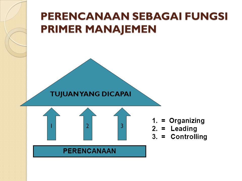Perjalanan Teori Perencanaan Perjalanan teori perencanaan menurut John Friedmann (1987) terdiri dari: ◦ Planning as policy analysis ◦ Planning as social learning ◦ Planning as social reform ◦ Planning as social mobilization