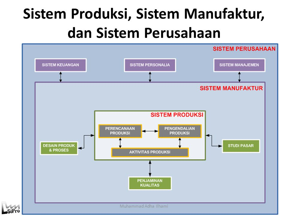 Jenis Proses Transformasi Fisik(manufaktur) Lokasi(transportasi/storage) Perdagangan(retail) Fisiologis(healthcare) Psikologis(entertainment) Informas
