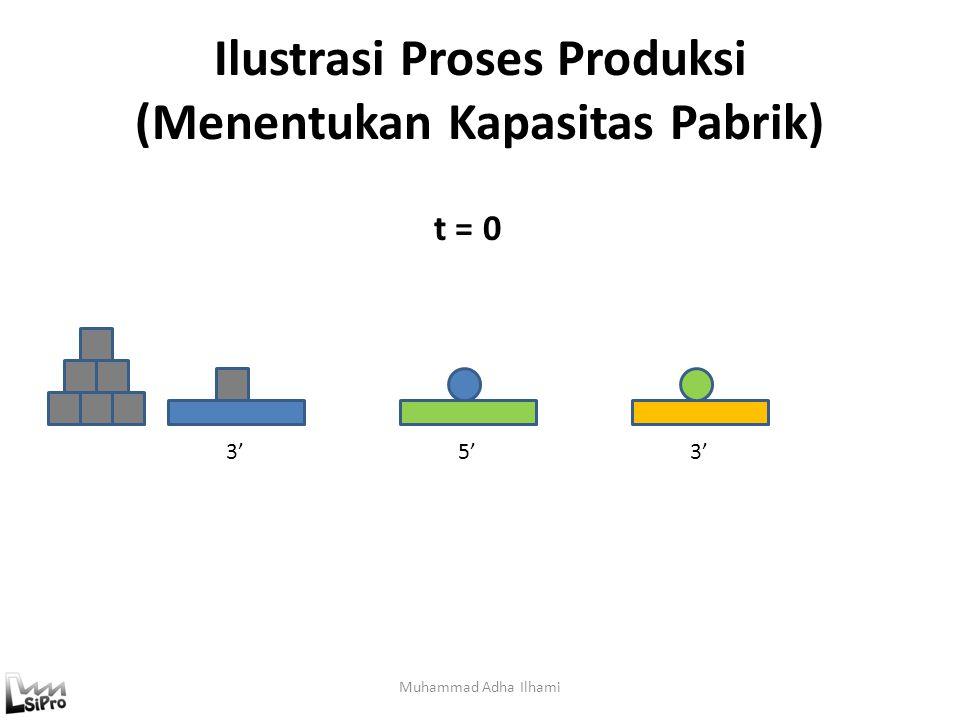 Produktivitas Ukuran keefektivan proses transformasi dari input menjadi output disebut produktivitas (Hitomi, 1996) Productivity = output/input Muhamm