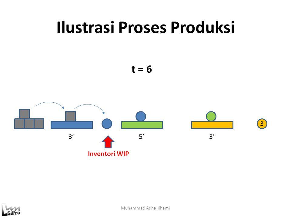 Ilustrasi Proses Produksi Muhammad Adha Ilhami 3'5'3' t = 5 3