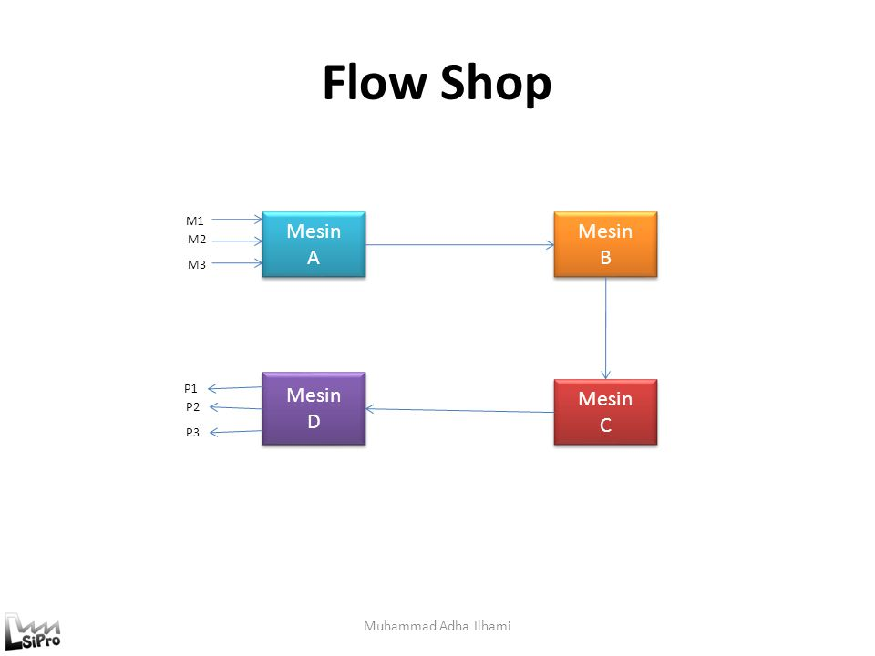 Sistem Produksi Flow shop : urutan setiap job tetap (mass production) Job shop : urutan masing-masing job berubah Batch production : kombinasi antara