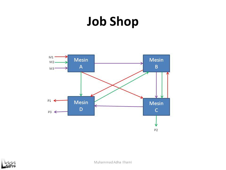 Flow Shop Muhammad Adha Ilhami Mesin A Mesin A Mesin B Mesin B Mesin C Mesin C Mesin D Mesin D M1 M2 M3 P1 P2 P3