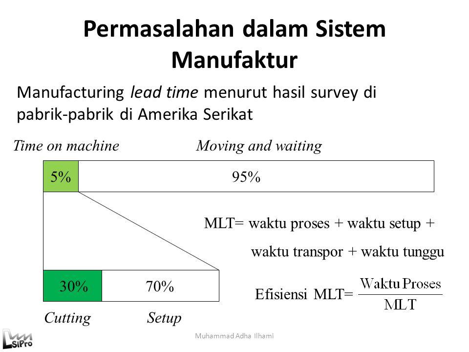 Job Shop Muhammad Adha Ilhami Mesin A Mesin B Mesin C Mesin D M1 M2 M3 P1 P2 P3