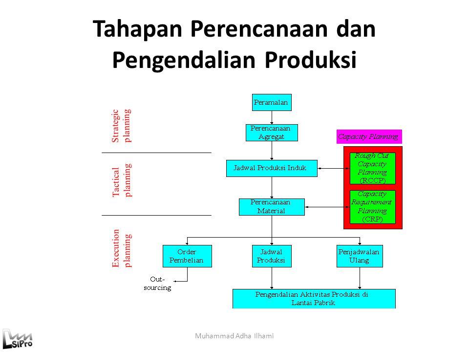 Hirarki Perencanaan Muhammad Adha Ilhami Issues Perencanaan Strategis: Penentuan produk yang akan dibuat Perancangan Sistem Manufaktur Penentuan renca