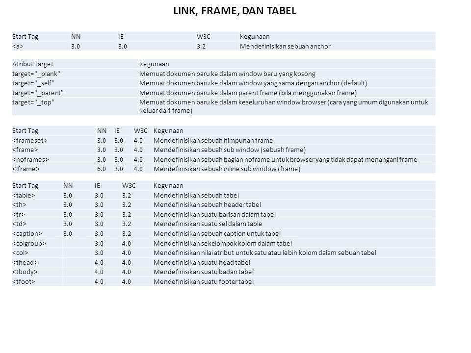 Start TagNNIEW3CKegunaan 3.0 3.2Mendefinisikan sebuah anchor LINK, FRAME, DAN TABEL Atribut TargetKegunaan target= _blank Memuat dokumen baru ke dalam window baru yang kosong target= _self Memuat dokumen baru ke dalam window yang sama dengan anchor (default) target= _parent Memuat dokumen baru ke dalam parent frame (bila menggunakan frame) target= _top Memuat dokumen baru ke dalam keseluruhan window browser (cara yang umum digunakan untuk keluar dari frame) Start TagNNIEW3CKegunaan 3.0 4.0Mendefinisikan sebuah himpunan frame 3.0 4.0Mendefinisikan sebuah sub window (sebuah frame) 3.0 4.0 Mendefinisikan sebuah bagian noframe untuk browser yang tidak dapat menangani frame 6.03.04.0 Mendefinisikan sebuah inline sub window (frame) Start TagNNIEW3CKegunaan 3.0 3.2 Mendefinisikan sebuah tabel 3.0 3.2Mendefinisikan sebuah header tabel 3.0 3.2Mendefinisikan suatu barisan dalam tabel 3.0 3.2Mendefinisikan suatu sel dalam table 3.0 3.2Mendefinisikan sebuah caption untuk tabel 3.04.0 Mendefinisikan sekelompok kolom dalam tabel 3.04.0Mendefinisikan nilai atribut untuk satu atau lebih kolom dalam sebuah tabel 4.0 Mendefinisikan suatu head tabel 4.0 Mendefinisikan suatu badan tabel 4.0 Mendefinisikan suatu footer tabel