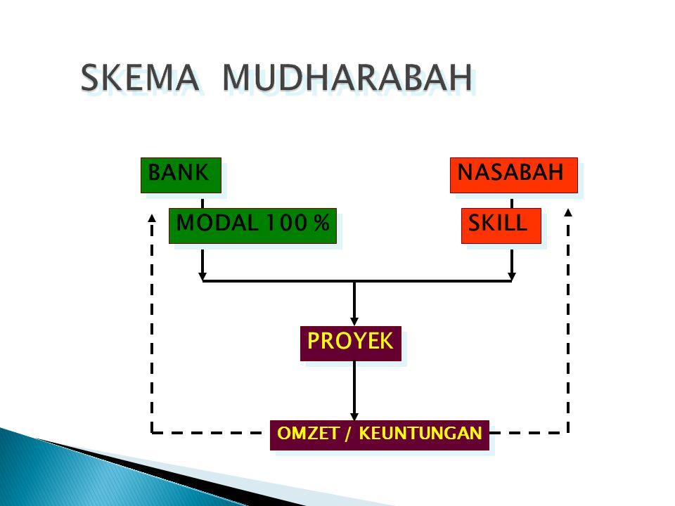 BANK NASABAH MODAL 100 % SKILL OMZET / KEUNTUNGAN PROYEK