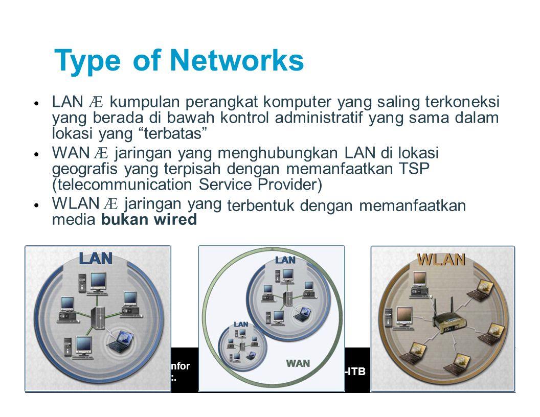 Pengantar Teknologi I.: Fasilkom – UDINUS masi Ref: IF /Santika WP/2003 17 TypeofNetworks LAN Æ kumpulan perangkat komputer yang saling terkoneksi yang berada di bawah kontrol administratif yang sama dalam lokasi yang terbatas WAN Æ jaringan yang menghubungkan LAN di lokasi geografis yang terpisah dengan memanfaatkan TSP (telecommunication Service Provider) WLAN Æ jaringan yang media bukan wired terbentukdenganmemanfaatkan -ITB :.