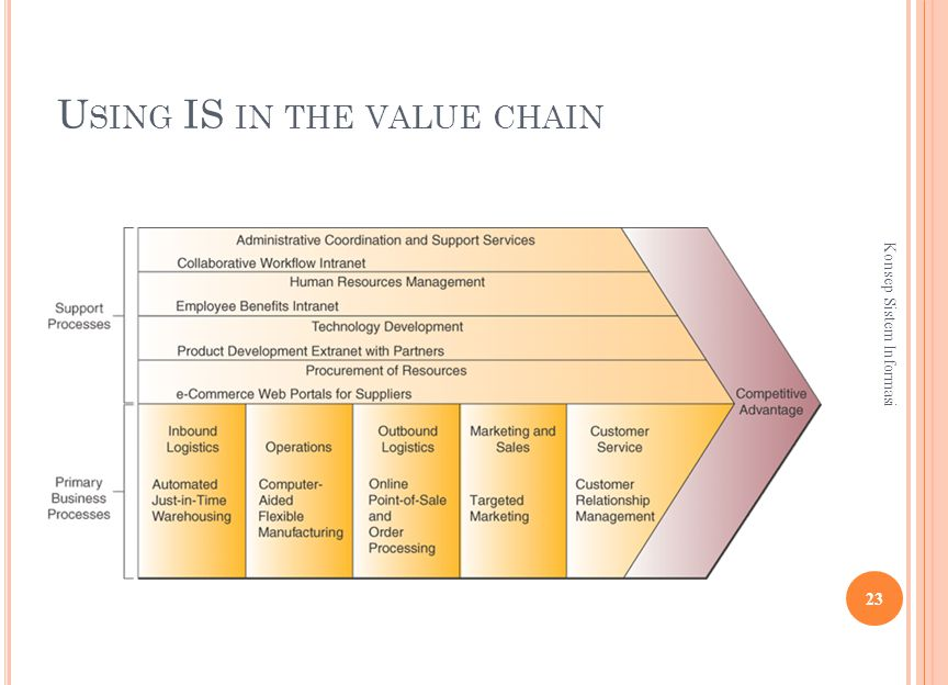 U SING IS IN THE VALUE CHAIN 23 Konsep Sistem Informasi