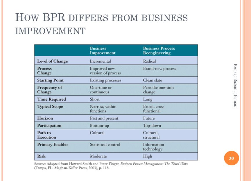 H OW BPR DIFFERS FROM BUSINESS IMPROVEMENT 30 Konsep Sistem Informasi