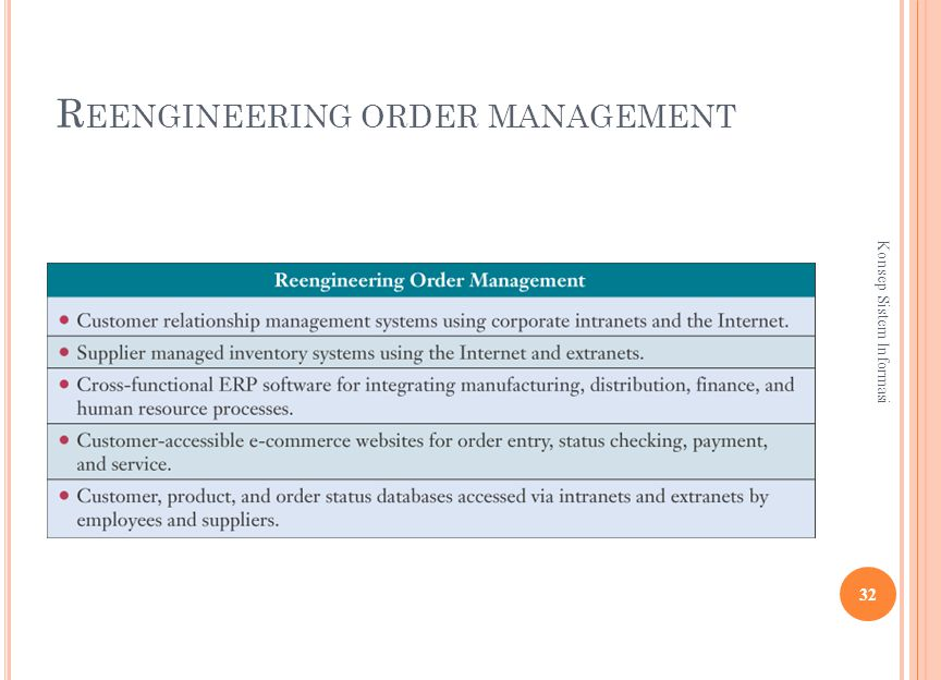 R EENGINEERING ORDER MANAGEMENT 32 Konsep Sistem Informasi