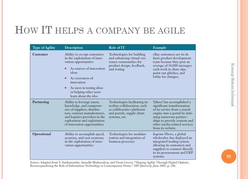 H OW IT HELPS A COMPANY BE AGILE 35 Konsep Sistem Informasi