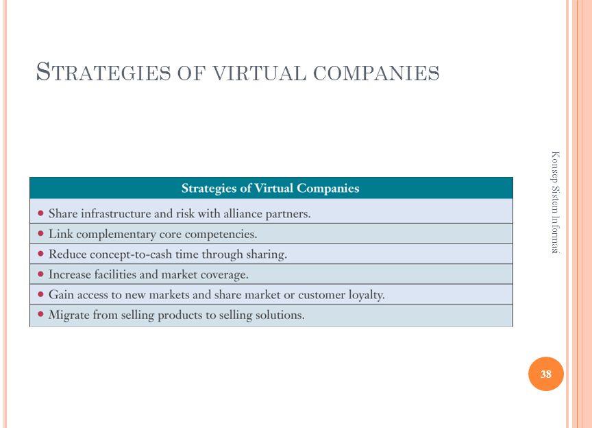 S TRATEGIES OF VIRTUAL COMPANIES 38 Konsep Sistem Informasi