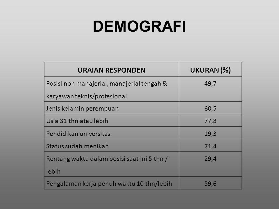 DEMOGRAFI URAIAN RESPONDENUKURAN (%) Posisi non manajerial, manajerial tengah & karyawan teknis/profesional 49,7 Jenis kelamin perempuan60,5 Usia 31 t