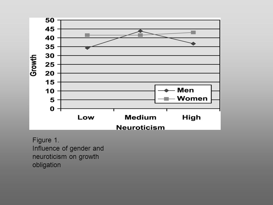 Figure 1. Influence of gender and neuroticism on growth obligation