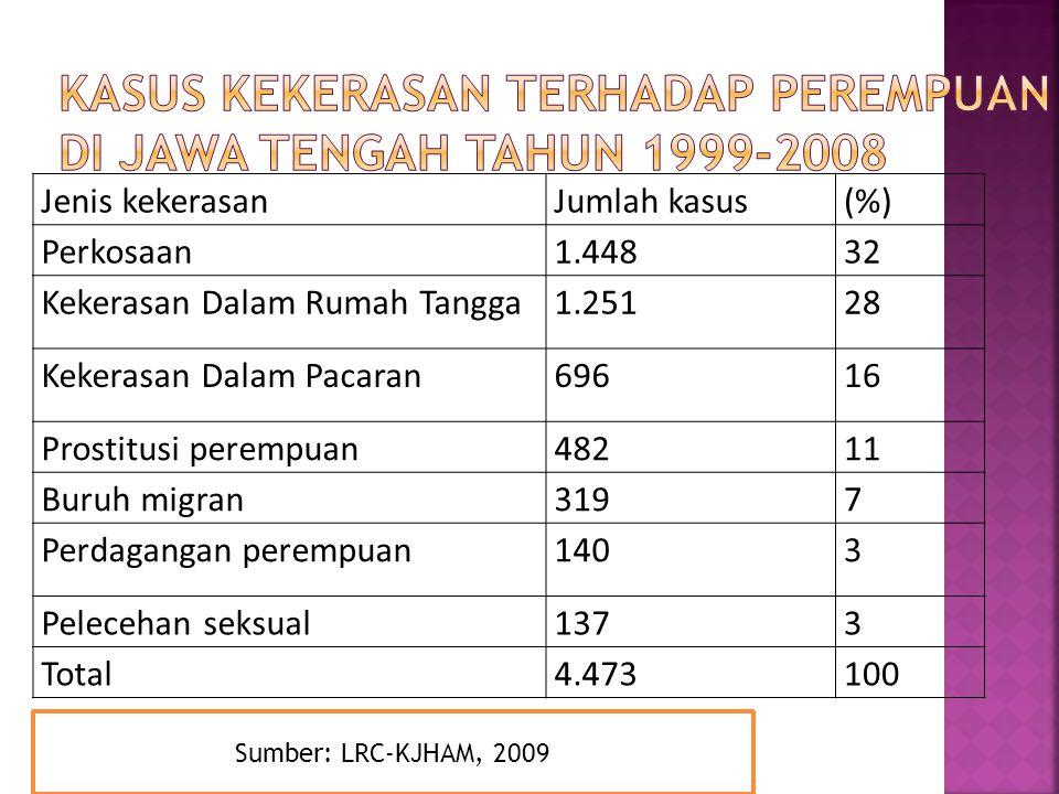 Jenis kekerasanJumlah kasus(%) Perkosaan1.44832 Kekerasan Dalam Rumah Tangga1.25128 Kekerasan Dalam Pacaran69616 Prostitusi perempuan48211 Buruh migran3197 Perdagangan perempuan1403 Pelecehan seksual1373 Total4.473100 Sumber: LRC-KJHAM, 2009
