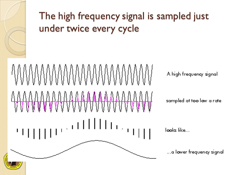 The high frequency signal is sampled just under twice every cycle