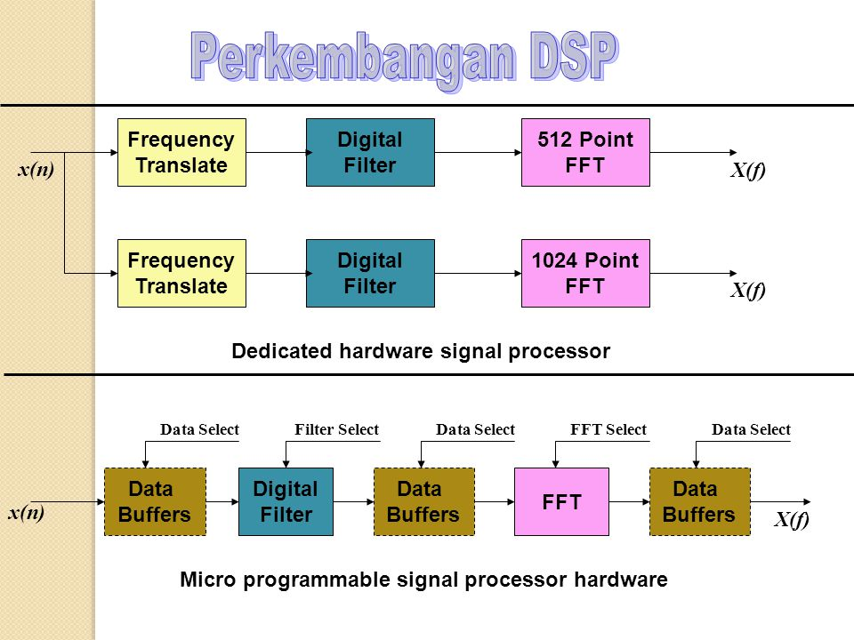 Frequency Translate Digital Filter 512 Point FFT Frequency Translate Digital Filter 1024 Point FFT x(n) X(f) Dedicated hardware signal processor Digital Filter Data Buffers Data Buffers FFT Data Buffers Data Select Filter SelectFFT Select X(f) x(n) Micro programmable signal processor hardware