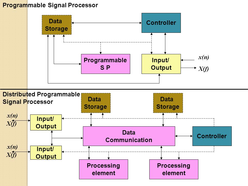 Data Storage Controller Programmable S P Input/ Output Programmable Signal Processor x(n) X(f) Data Storage Data Storage Data Communication Controller Input/ Output Processing element Processing element Input/ Output x(n) X(f) x(n) Distributed Programmable Signal Processor