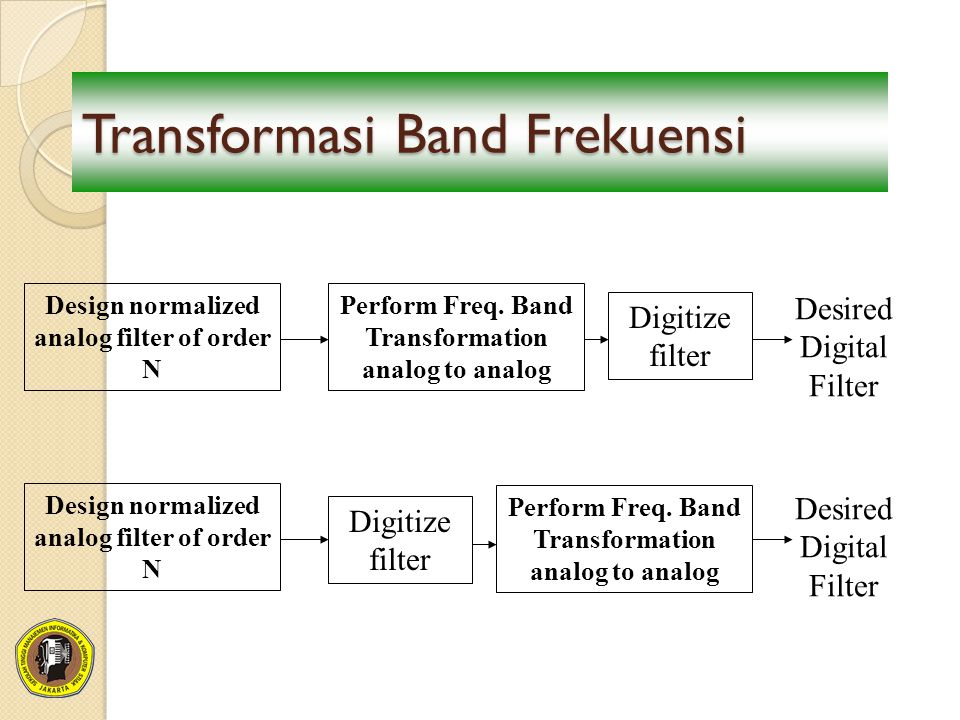 Transformasi Band Frekuensi Design normalized analog filter of order N Perform Freq.