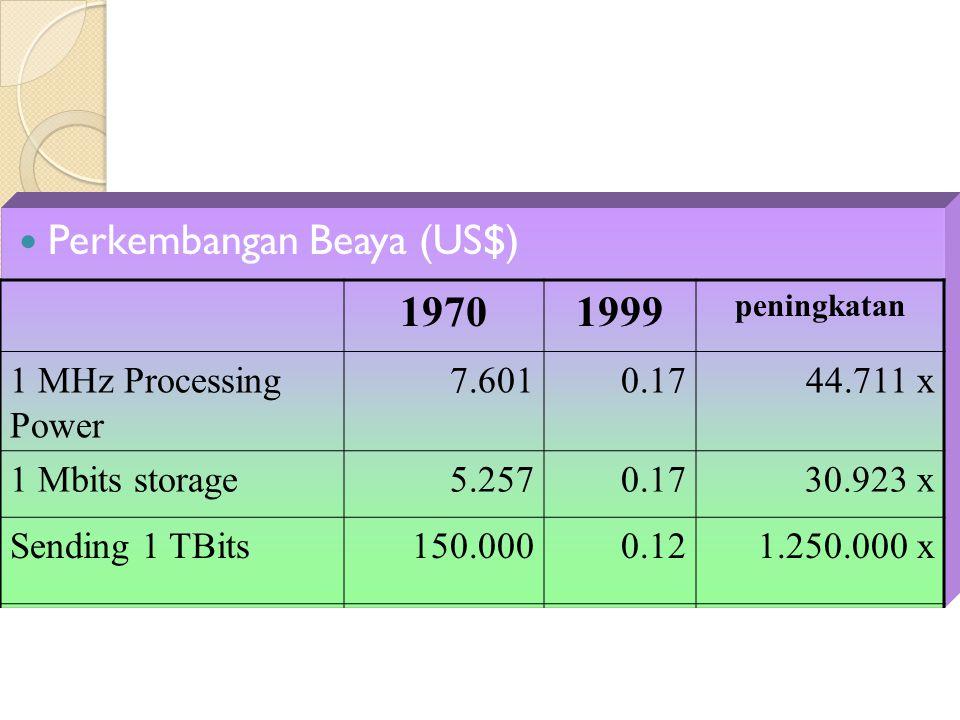 Perkembangan Beaya (US$) 19701999 peningkatan 1 MHz Processing Power 7.6010.1744.711 x 1 Mbits storage5.2570.1730.923 x Sending 1 TBits150.0000.121.25